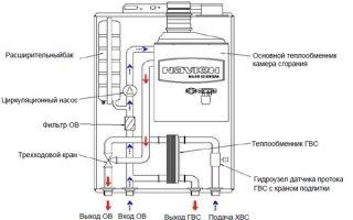 Корейские газовые котлы Navien обзор моделей, цены и отзывы
