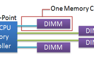 Какая оперативная память лучше ddr3 или ddr4 и в чем разница (совместимость, отличия, характеристики)
