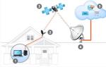 Какой интернет лучше выбрать и подключить для дома (беспроводной или нет), отзывы