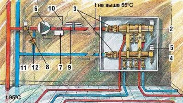 Теплые полы электрические: как выбрать теплый пол электрический, советы, отзывы