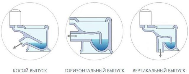 Какой унитаз купить + отзывы сантехников какой лучше выбрать выпуск унитаза: прямой или косой