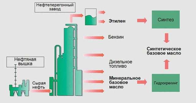 Какое моторное масло лучше синтетика или полусинтетика или минеральное: плюсы и минусы, видео