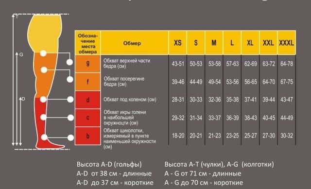 Как подобрать компрессионные чулки или колготки для операции, родов или против варикоза и правильно выбрать размер