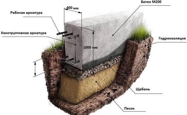 Какой фундамент лучше для дома из газобетона: отзывы