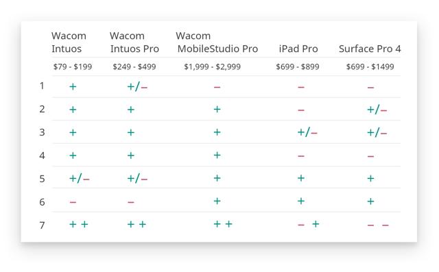Графический планшет для рисования на компьютере: как выбрать и какой лучше купить + отзывы