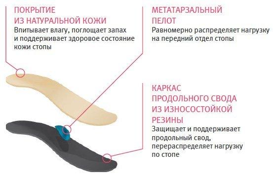 Ортопедические стельки: как выбрать при поперечном плоскостопии и при артрите коленного сустава + отзывы