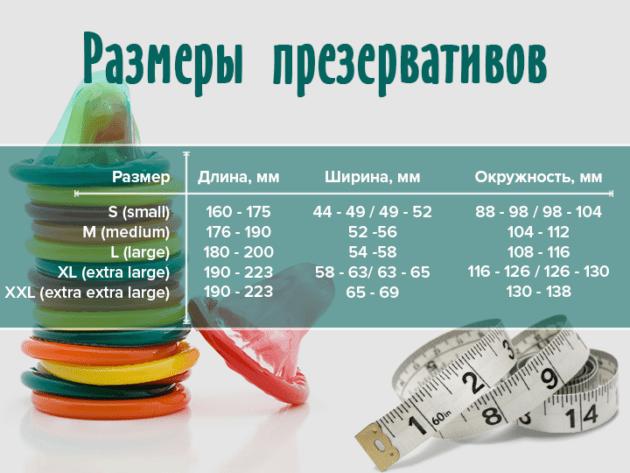 Какие презервативы лучше: как выбрать презертив и подобрать размер + таблица