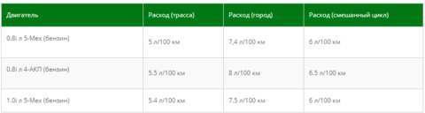 Дэу Матиз (daewoo matiz) технические характеристики, отзывы владельцев, расход топлива