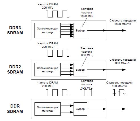 ddr3l и ddr3: что лучше выбрать (характеристики и разница в производительности)