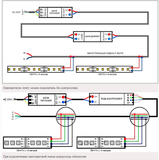 Как выбрать и подключить светодиодную ленту в квартире или в машине