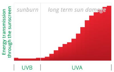 Какой солнцезащитный крем spf 50 лучше выбрать для лица от пигментных пятен + отзывы