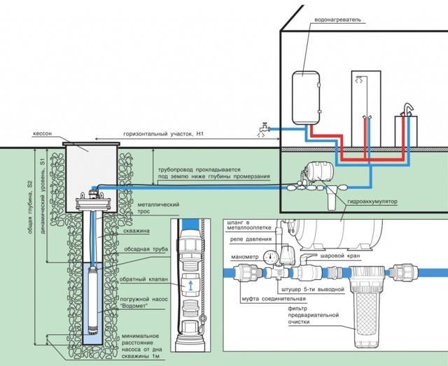 Как выбрать центробежный насос по расходу и напору (для воды, отопления, скважины)
