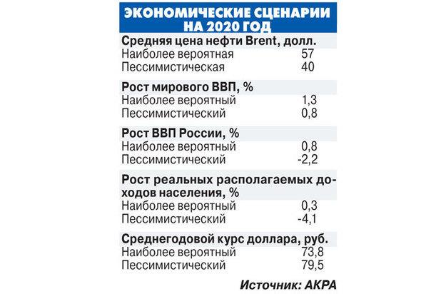 Какой бизнес сейчас актуален, что выбрать в 2019-2020 году в условиях кризиса в России