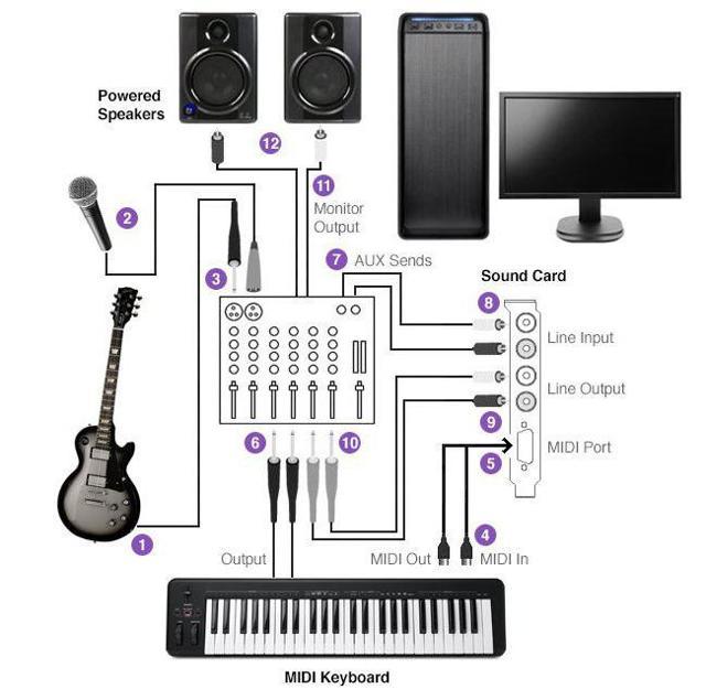 Звуковая карта для компьютера: как выбрать, какие характеристики важны + видео