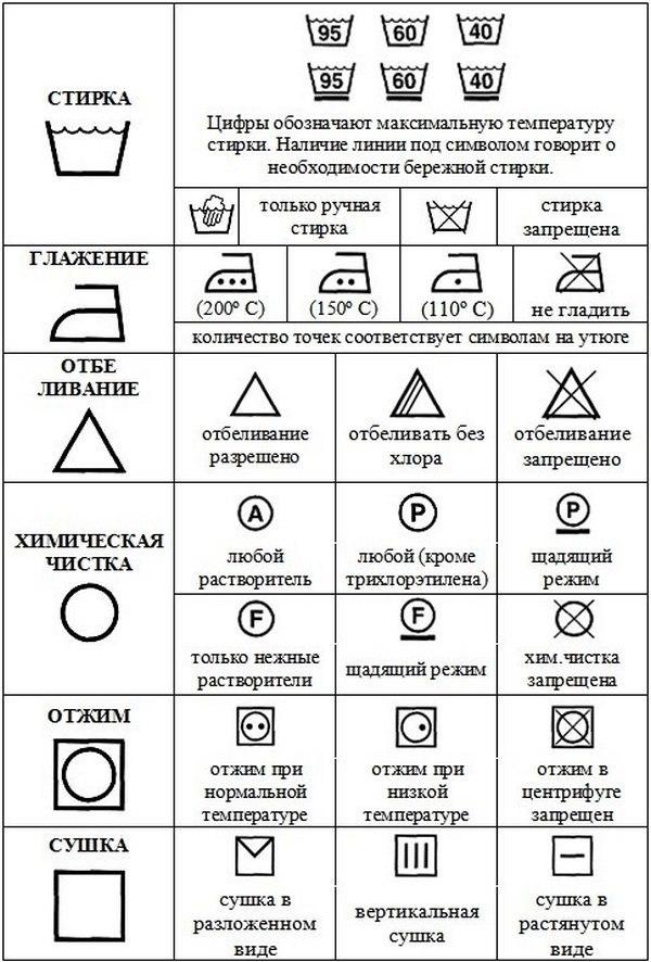 Значки на одежде: расшифровка обозначения для стирки на ярлыках одежды + таблица как выбрать нужный режим